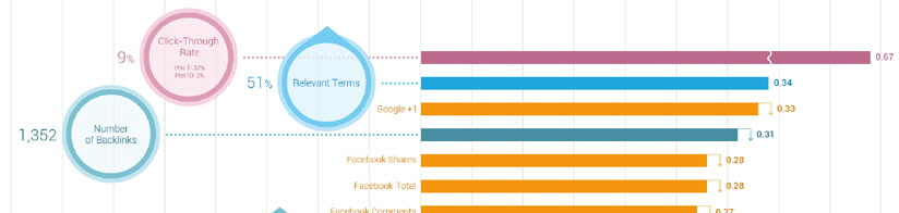 searchmetrics-ranking-factor-study-2014